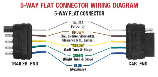 5-way flat connector wiring diagram on hopkins 7 pin, gm 7-wire, chevy silverado 7, south africa, for philips, ford f150,